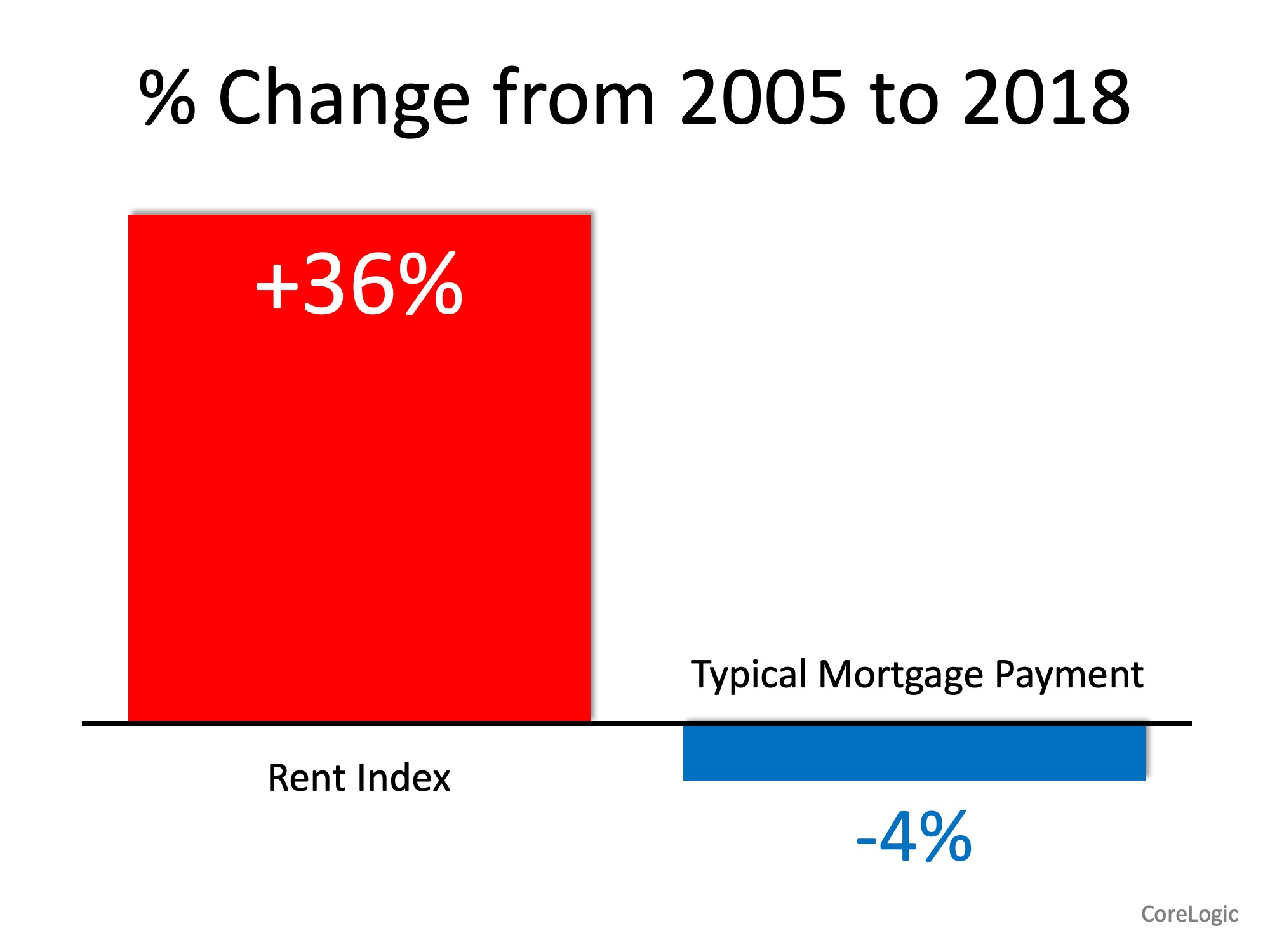 Renters Paying Substantially More While Owning Costs Less   Simplifying The Market