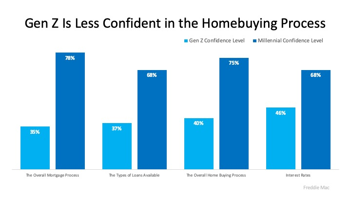 How Trusted Professionals Make Homebuying Easier to Understand | Simplifying The Market