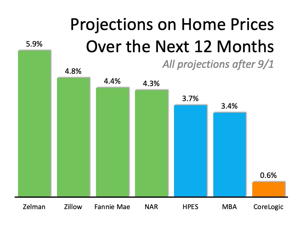 Where Are Home Values Headed Over the Next 12 Months? | Simplifying The Market