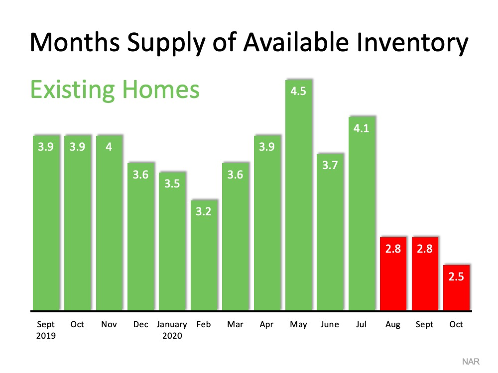 Homes for Sale Are Rapidly Disappearing   Simplifying The Market