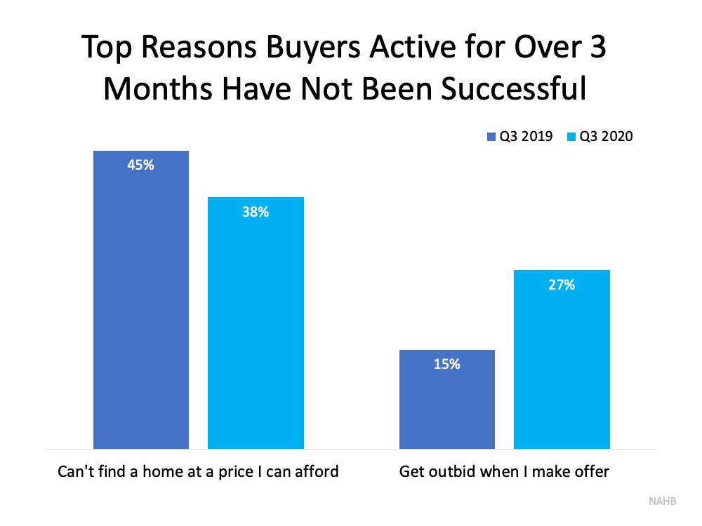Don't Let Buyer Competition Keep You from Purchasing a Home   Simplifying The Market
