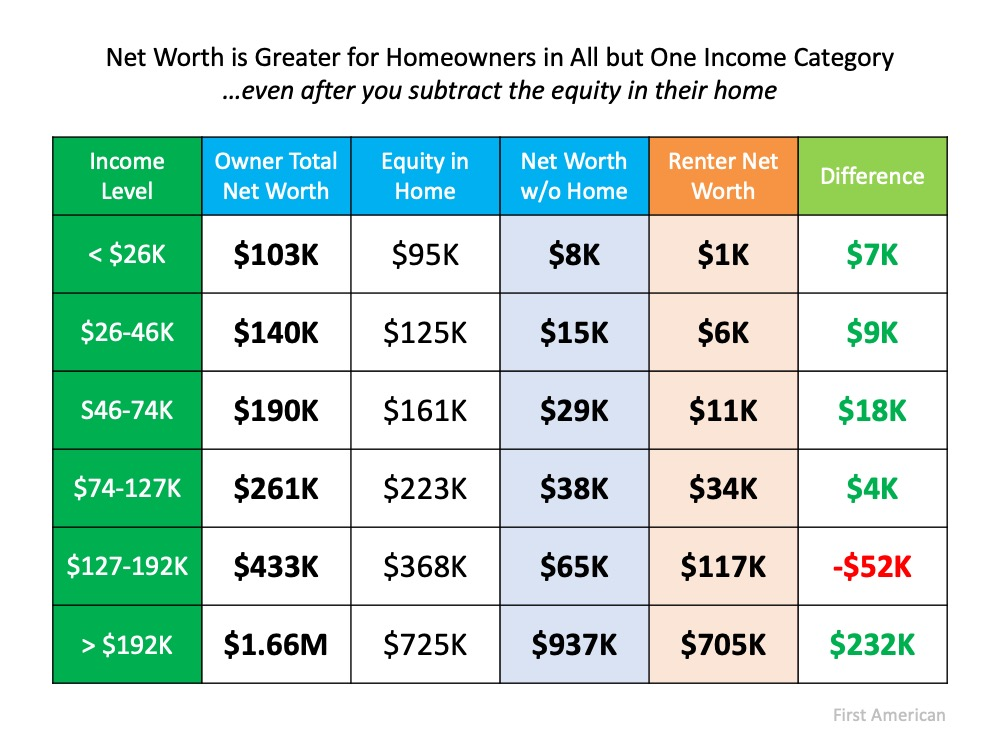 The Importance of Home Equity in Building Wealth | Simplifying The Market